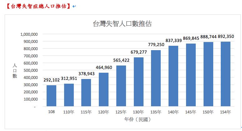 台灣最新失智人口估破29萬人了!  一年多了1.1萬人