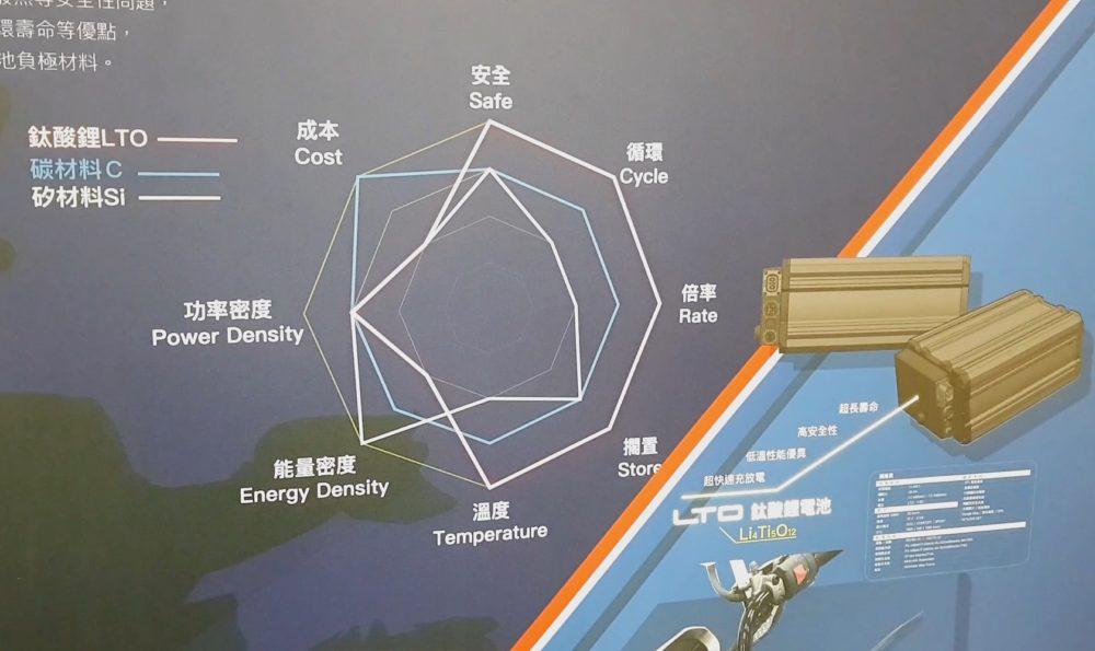 【有影】中油推出雙儲能系統 大小能源系統都適用