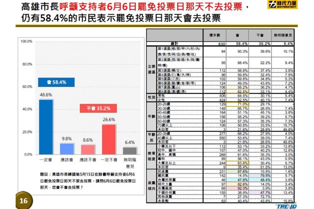 罷韓民調/投票率若逾四成通過機率變高 年輕人投票率成關鍵