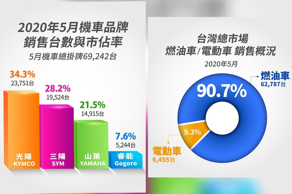 台灣機車市場5月銷售回溫 油車買氣升 電車崩跌一半