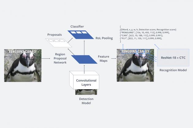 Facebook端出新武器「Rosetta」 要用AI對抗假新聞圖片!