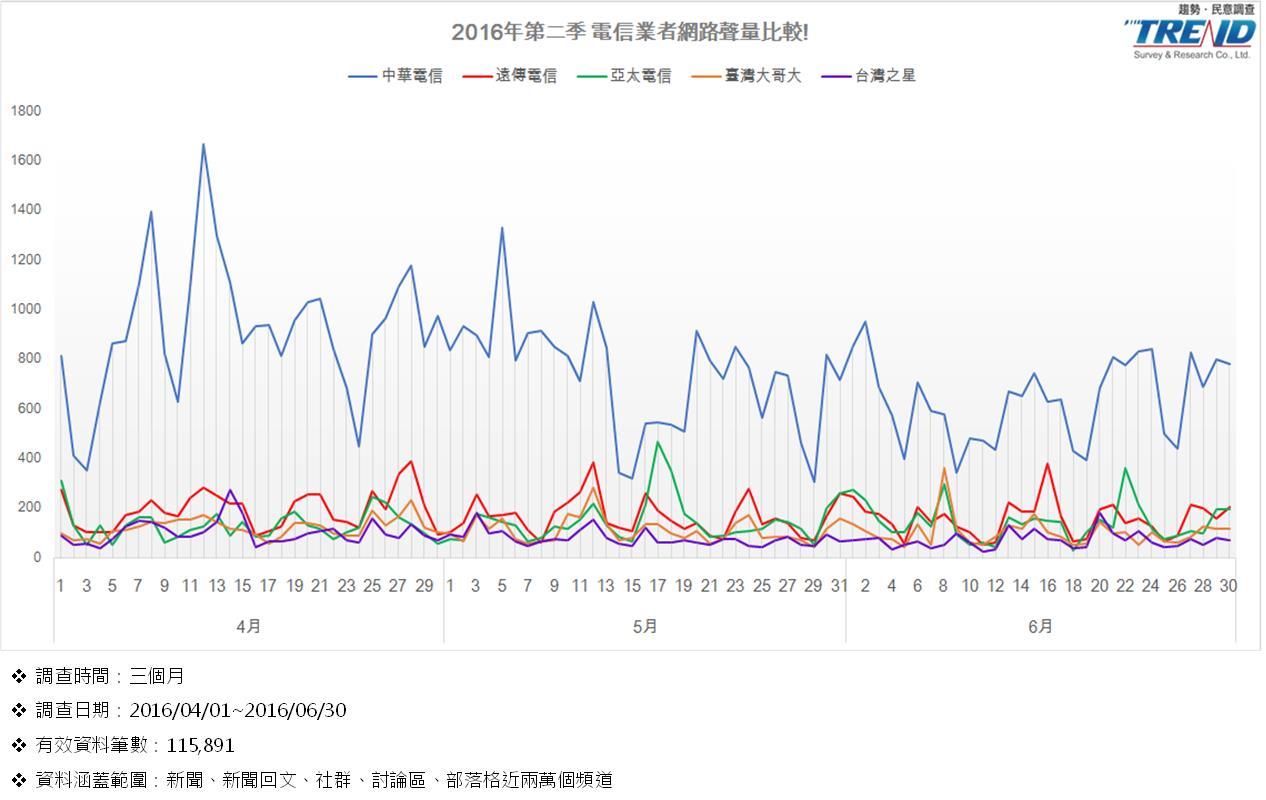 【獨家】2016年第2季電信業者聲量調查  中華電信奪冠