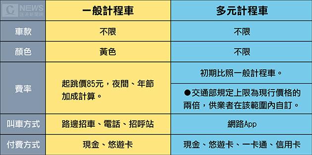 20161231-多元計程車合法上路初期費率不調整
