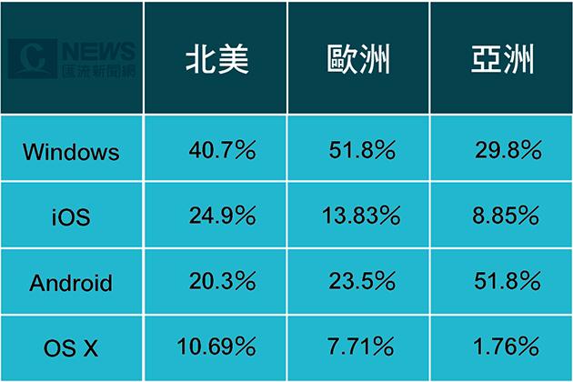 20170311-Windows注意了,Android正成為最流行的作業