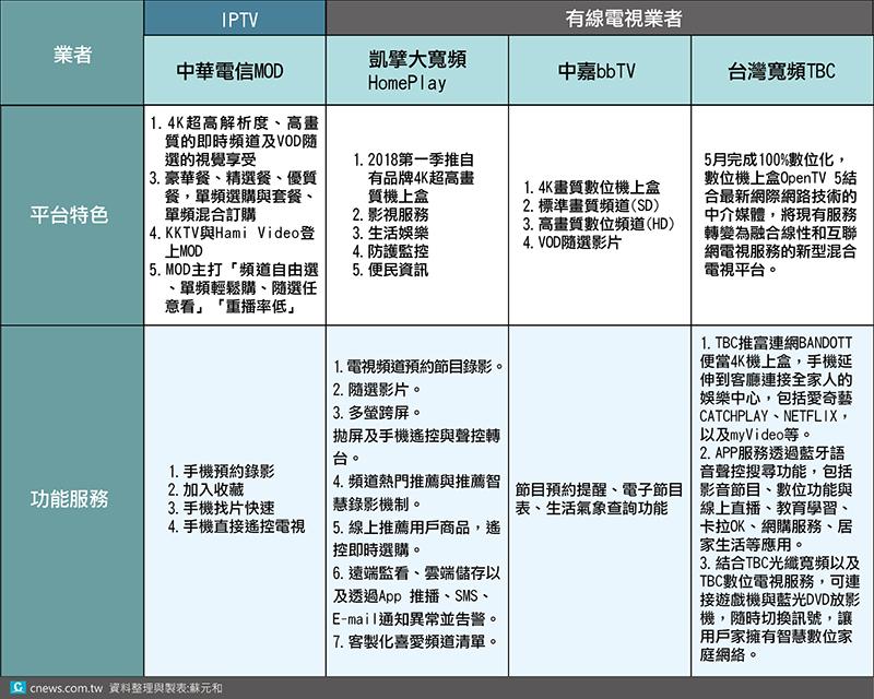 20170814-數位匯流掀起台灣線上影視平台爭霸戰