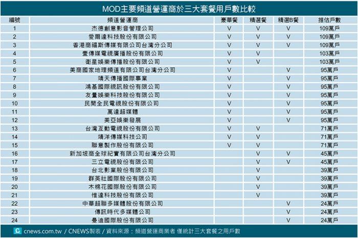 20171024-MOD主要頻道營運商於三大套餐用戶數比較