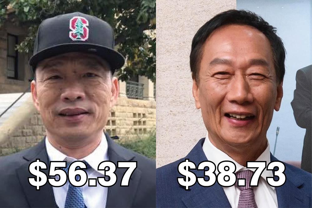凱道誓師大會火力湧現 韓國瑜預測市場價格領先再擴大