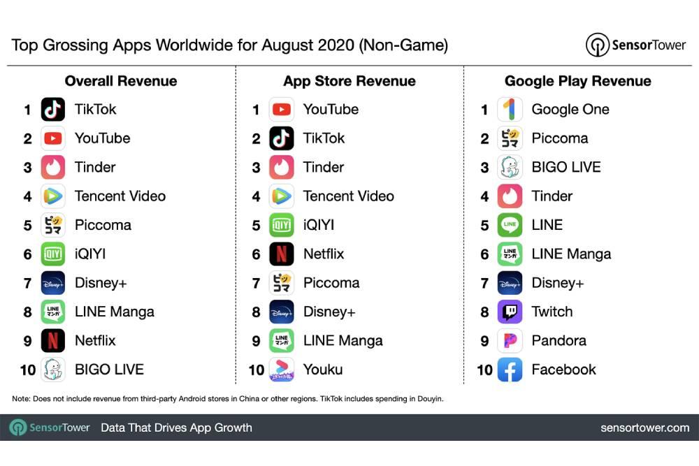 難擋抖音熱!公布8月收入最高App排行榜 Tik Tok仍穩坐全球冠軍