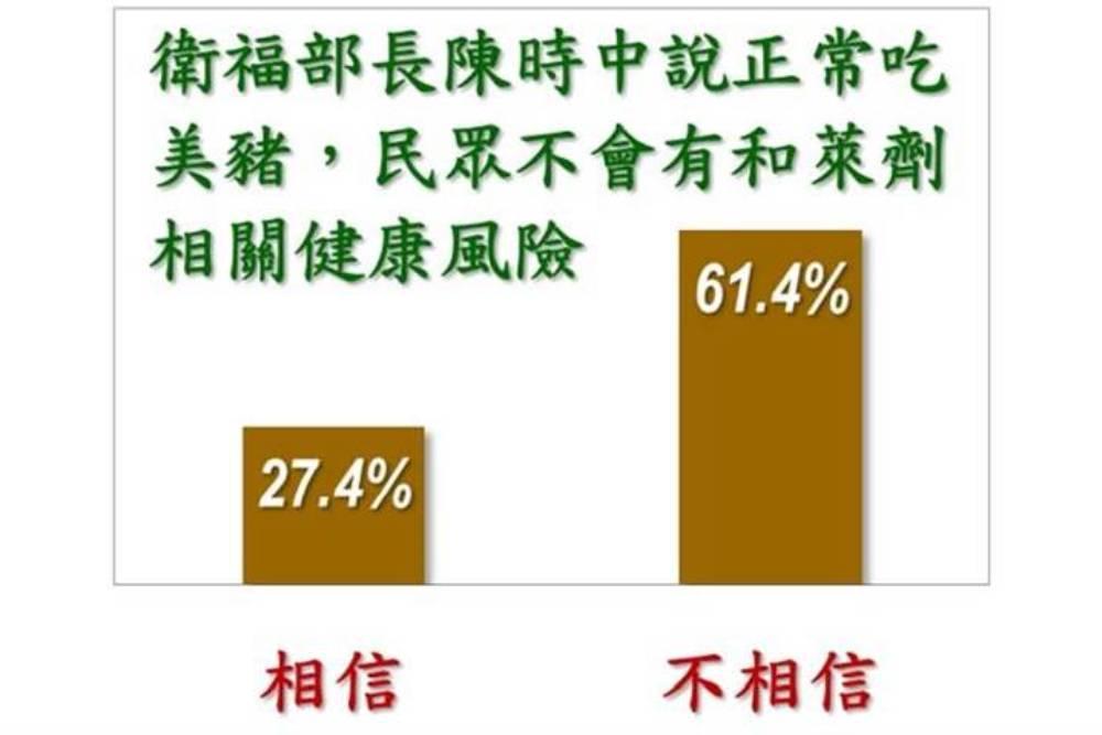 美麗島民調:蔡英文蘇貞昌滿意度陡降 6成因萊豬不信任陳時中