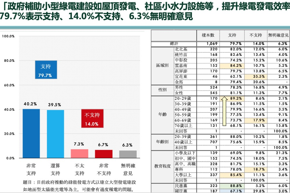 民眾黨民調:8成民眾支持小綠電 政府補助屋頂發電、社區水力設施