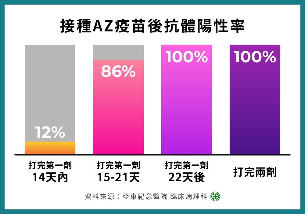 鼓勵員工接種疫苗 亞東醫院證實抗體陽性率逾86%