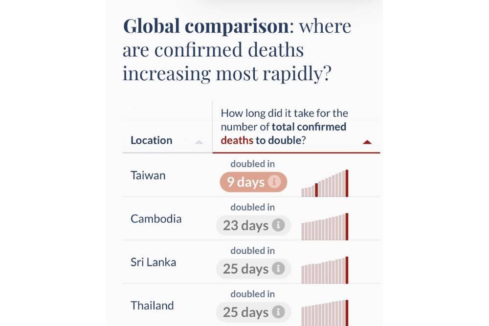 最新統計台灣「新冠死亡增數」全球第一 網一看傻眼:超不客觀!