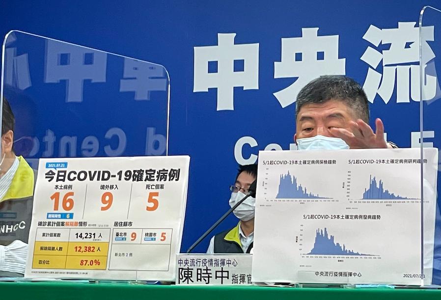 【有影】本土增16例5死「台北市最多」  陳時中:境外9例有6例是偷渡犯罪