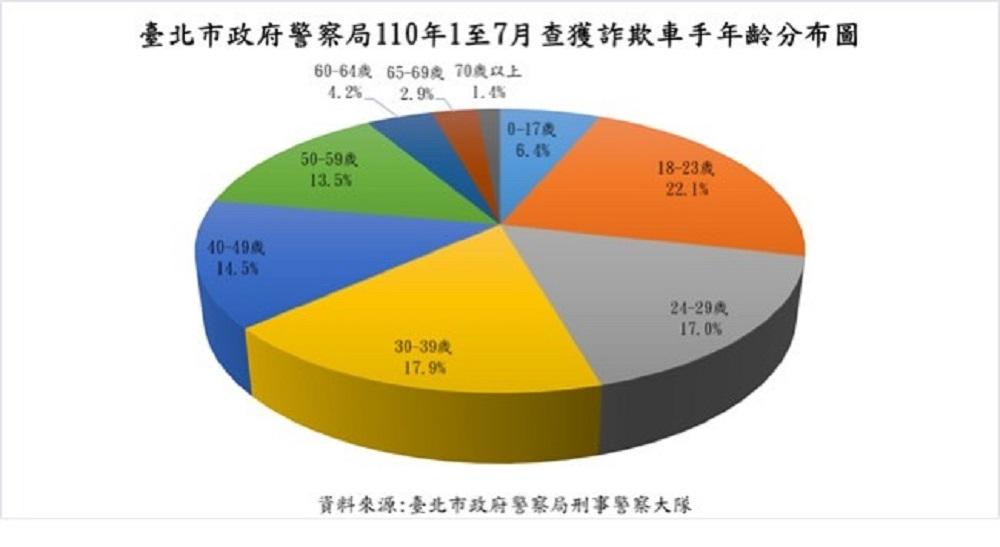 台北大數據/詐欺車手18至23歲最多 解除分期付款比例最高