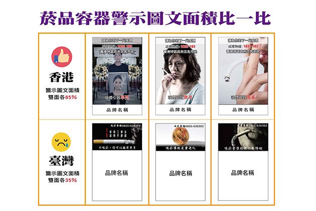 嚇阻!香港菸盒警示將擴大85%,董氏籲台灣跟進