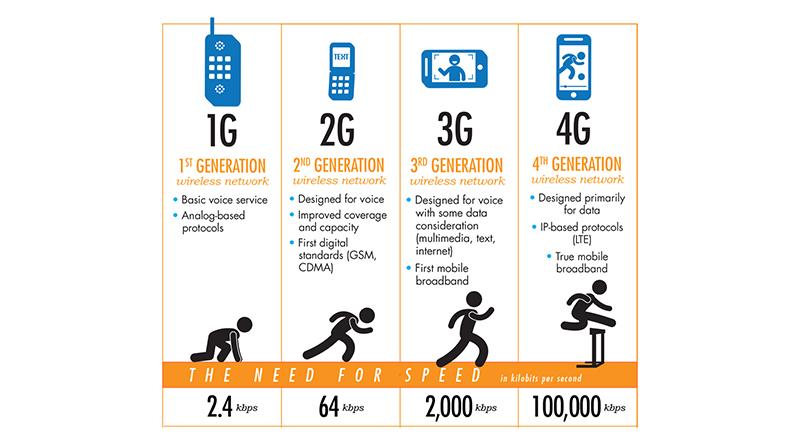 2G退場 拔釘不易 NCC:3G到期絕不延期