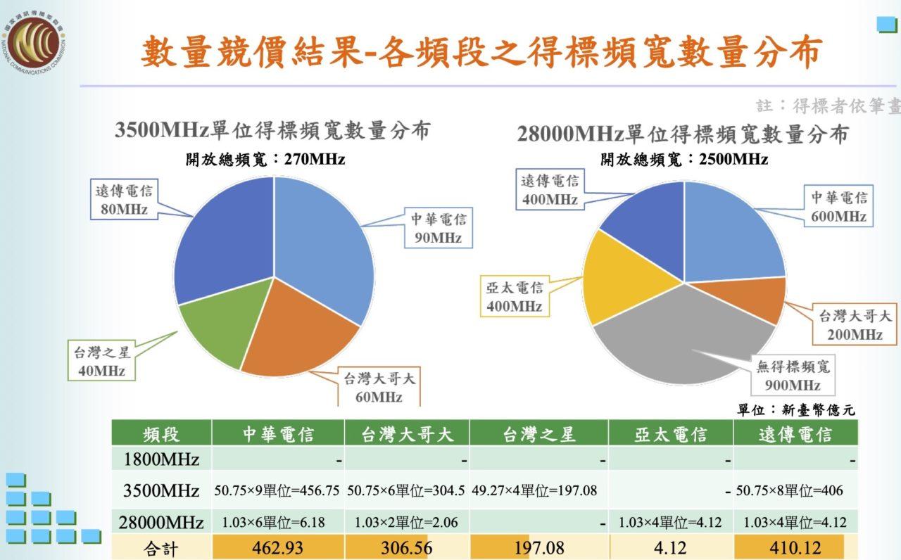 5G首波釋照終於落幕 得標總價達新臺幣1380.81億