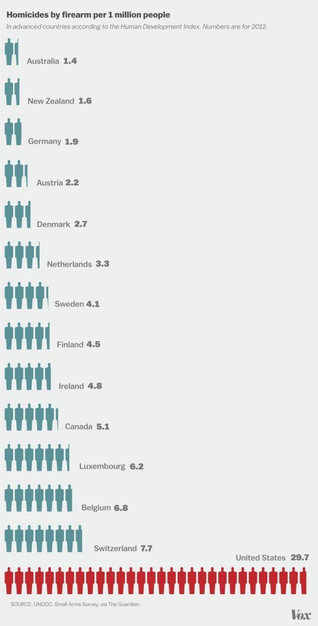 gun_homicides_per_capita