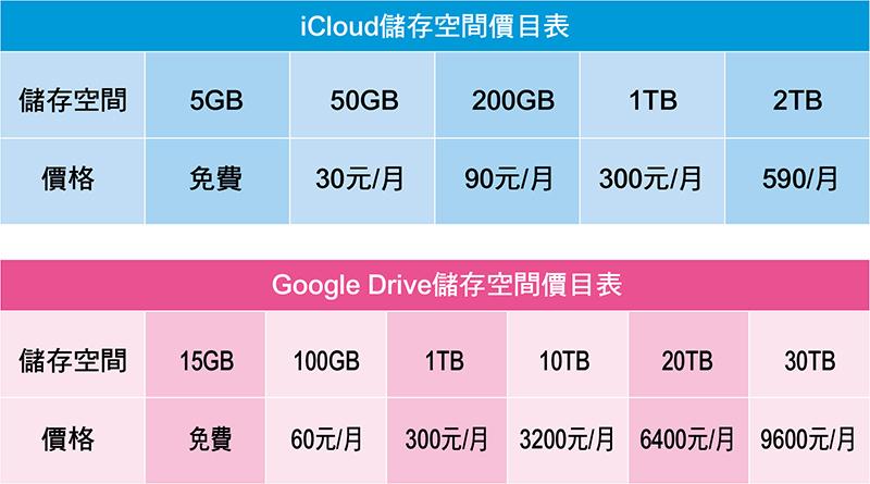 iCloud無預警新增2TB儲存空間 !