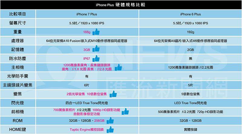 iPhone 7 Plus開箱實測~防水、照相、滋滋聲大解密